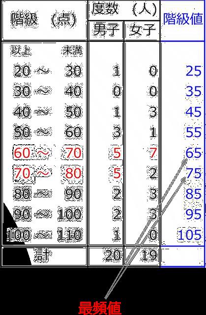 表 度数 分布